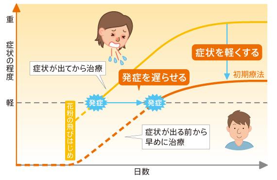に 効く 薬 花粉